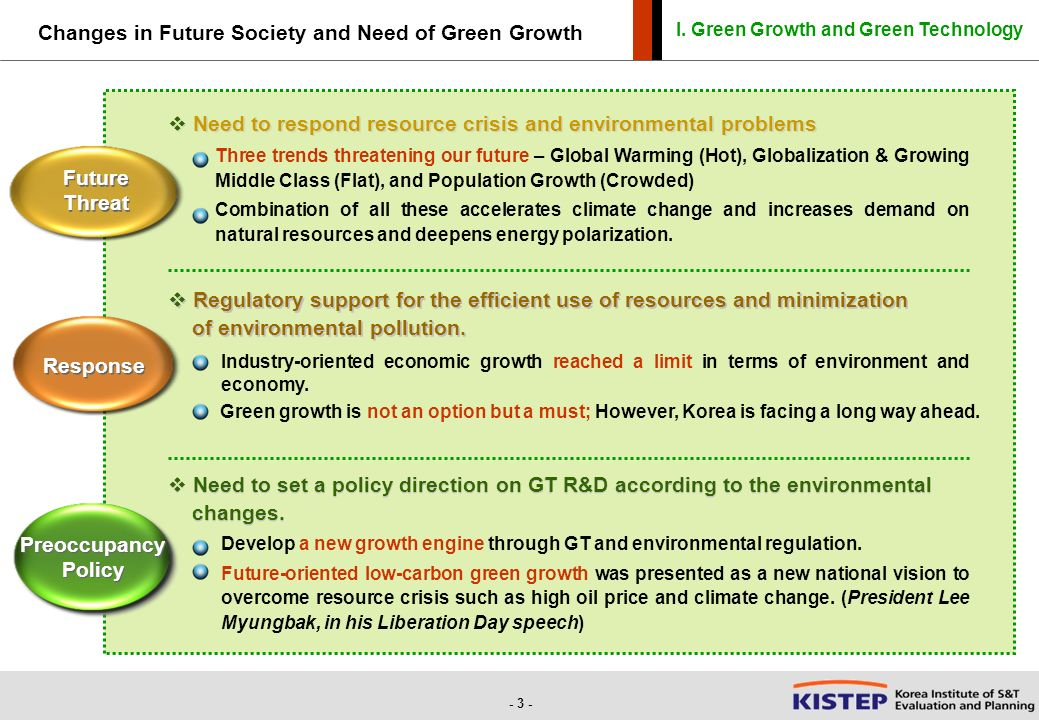 green technology oil price