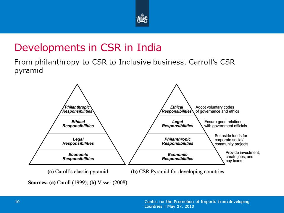 Developments in CSR in India