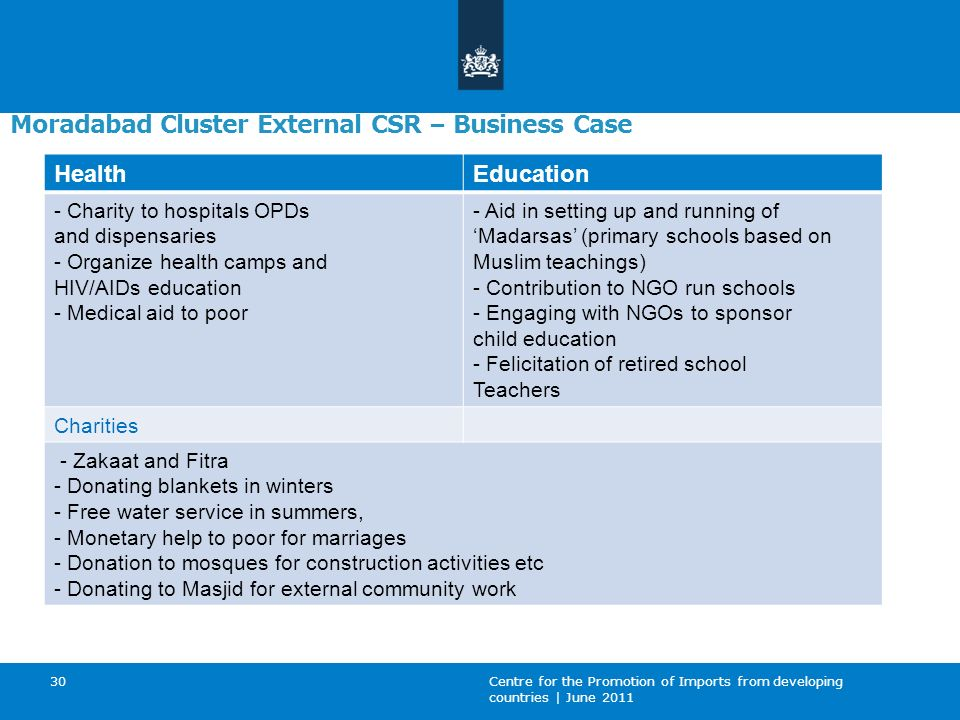 Moradabad Cluster External CSR – Business Case