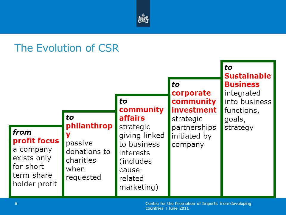 The Evolution of CSR to Sustainable Business