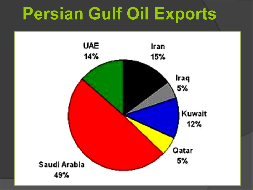 Economy of the Middle East - ppt video online download