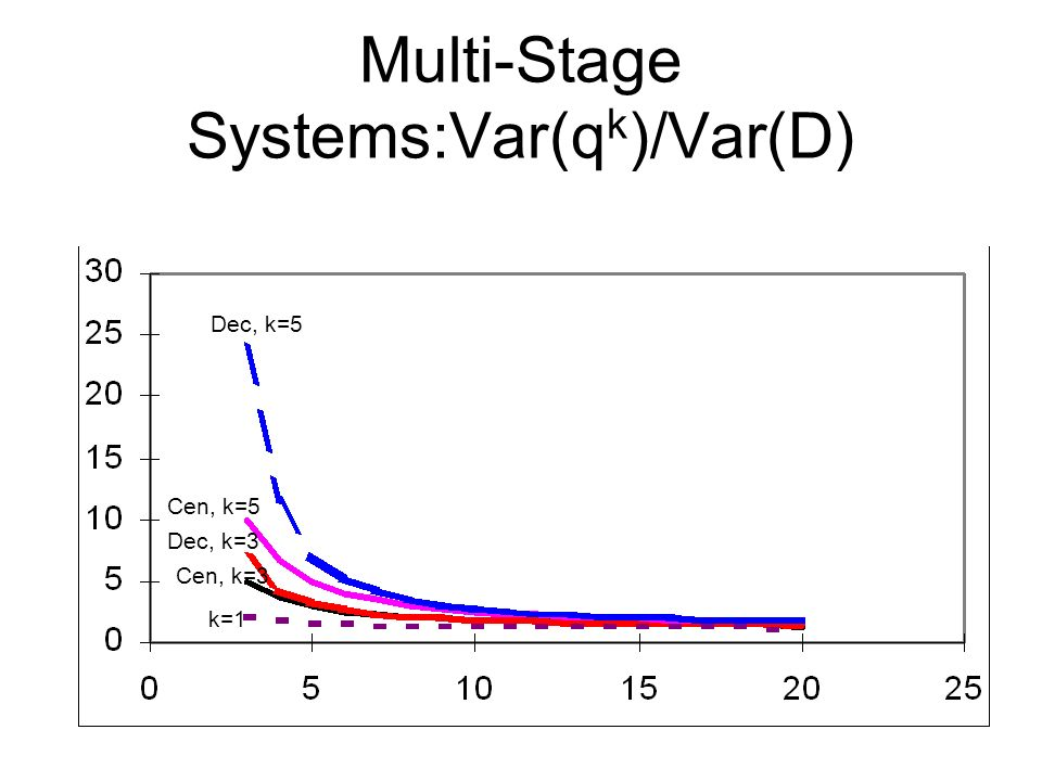Multi-Stage Systems:Var(qk)/Var(D)