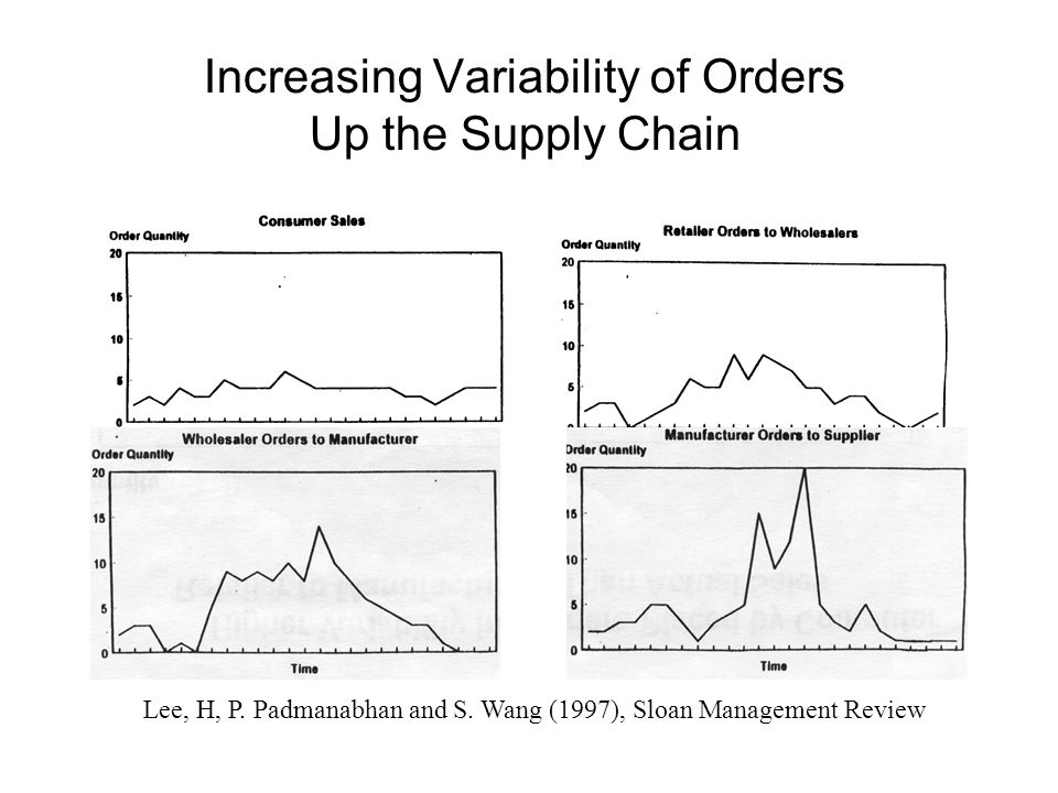 Increasing Variability of Orders Up the Supply Chain