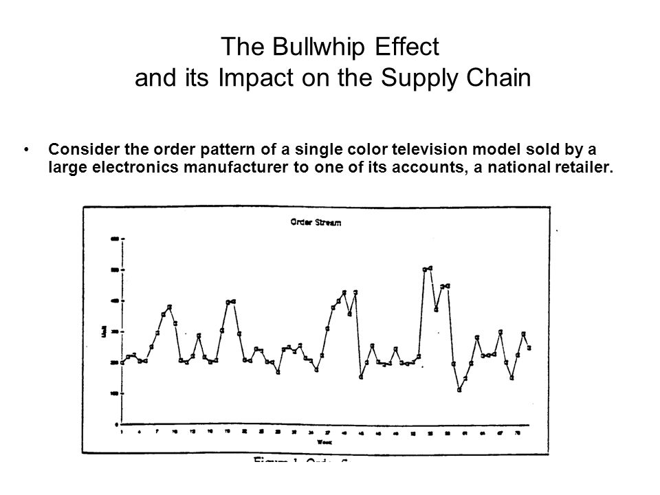 The Bullwhip Effect and its Impact on the Supply Chain
