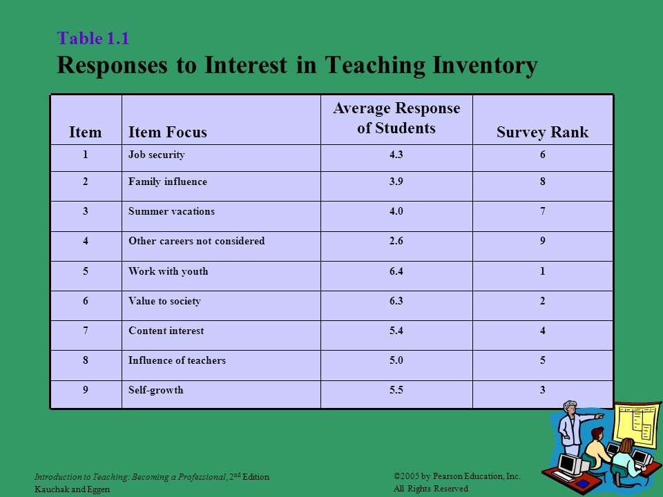 Table 1.1 Responses to Interest in Teaching Inventory