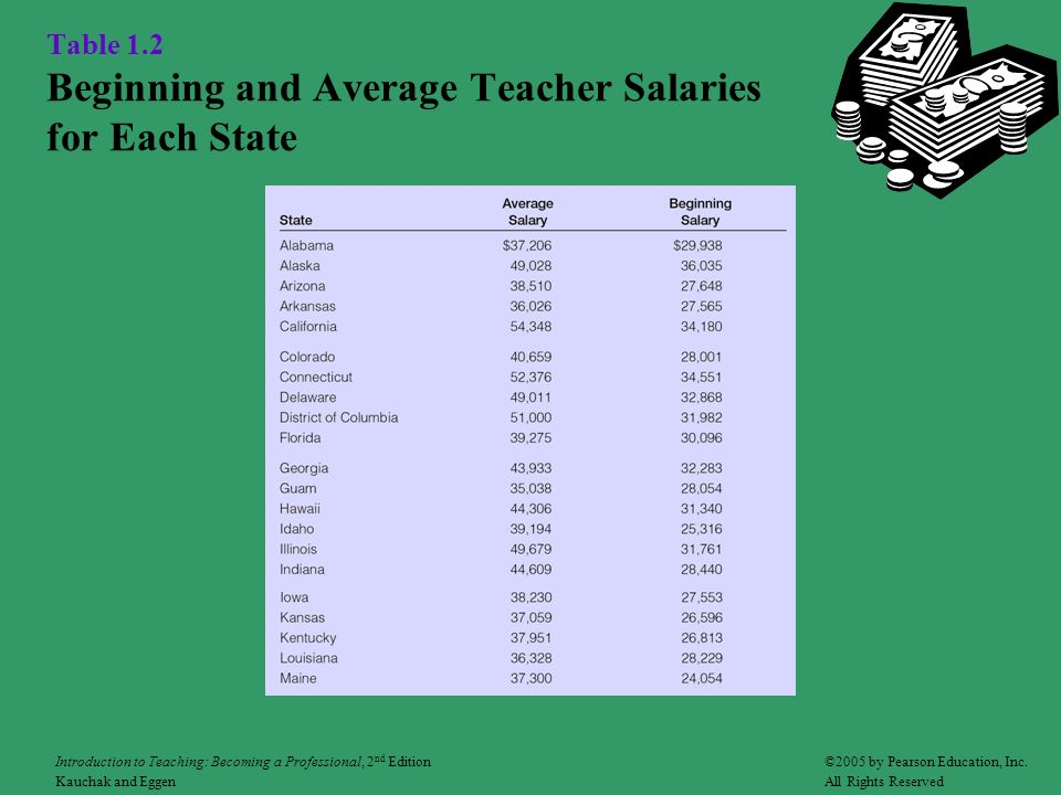 Table 1.2 Beginning and Average Teacher Salaries for Each State