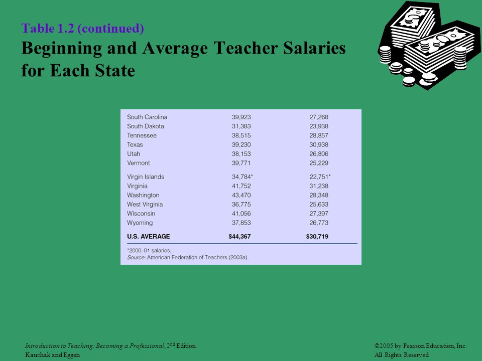 Table 1.2 (continued) Beginning and Average Teacher Salaries for Each State