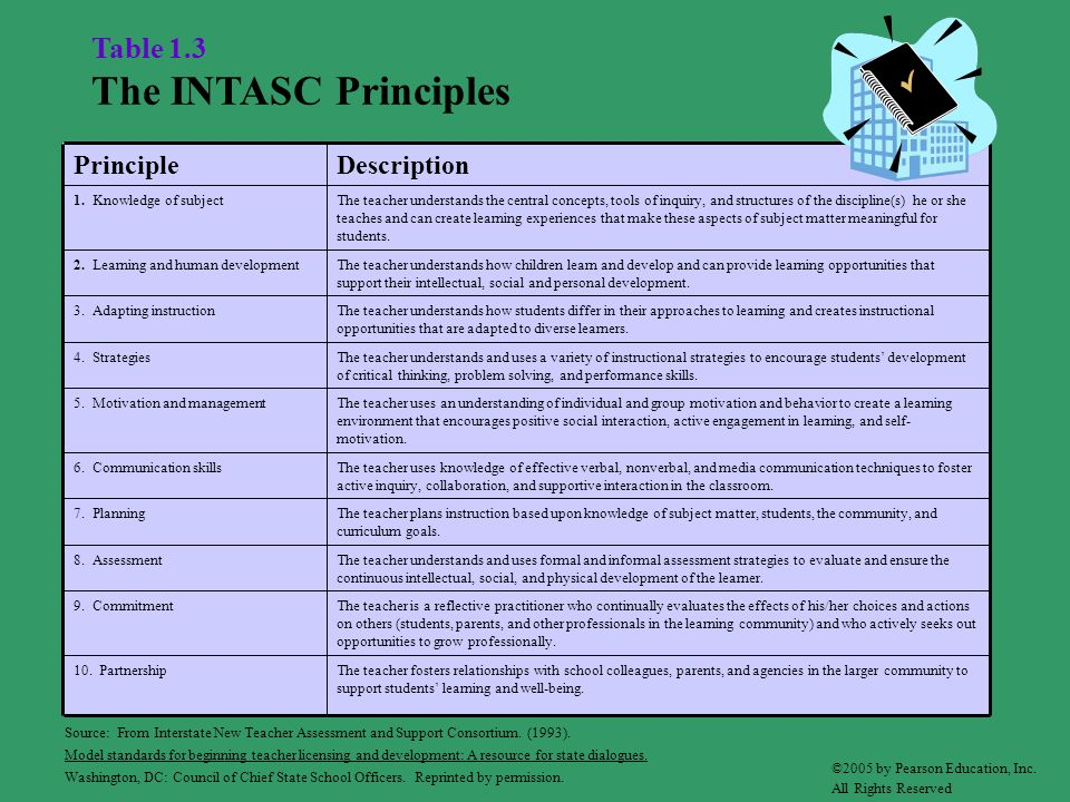 Table 1.3 The INTASC Principles