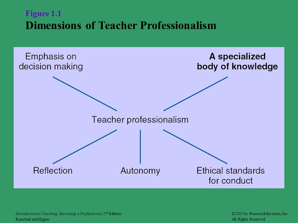 Figure 1.1 Dimensions of Teacher Professionalism