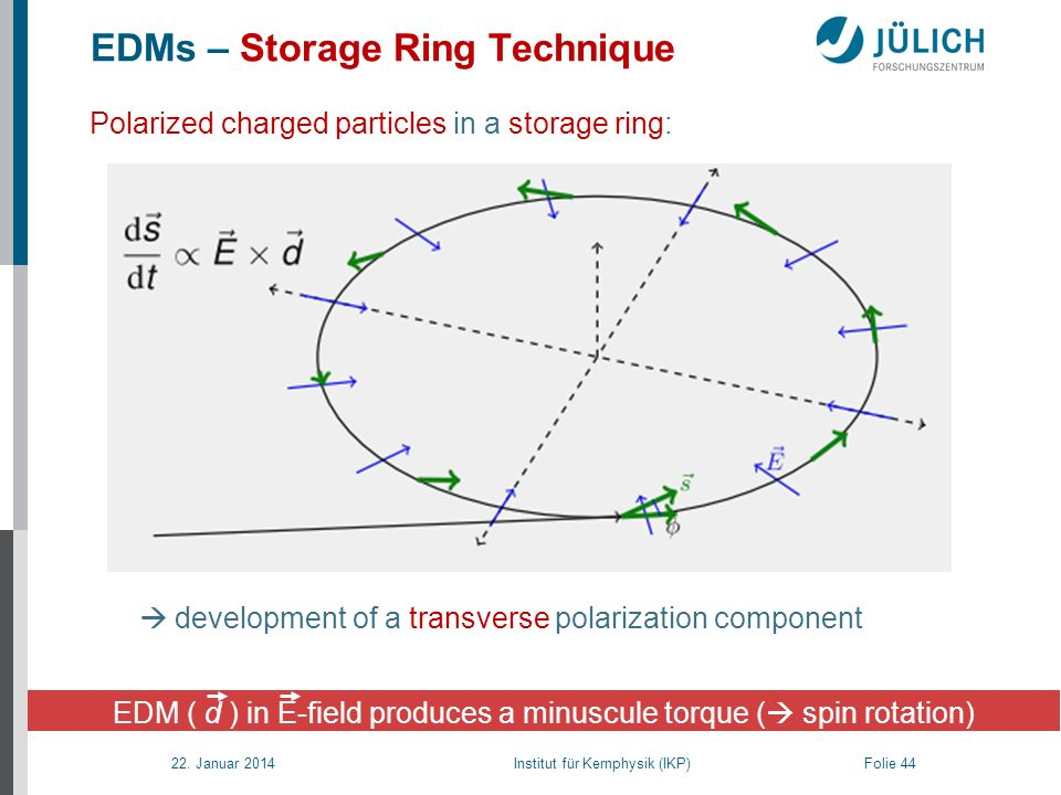 EDMs – Storage Ring Technique