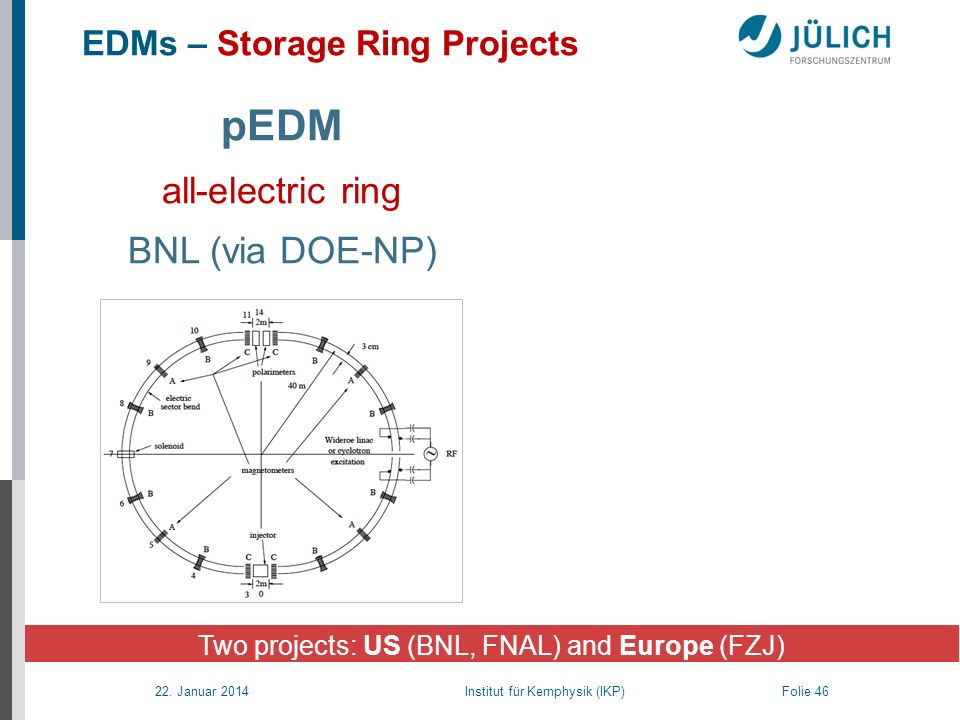 EDMs – Storage Ring Projects