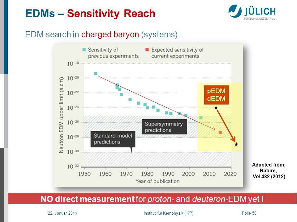 EDMs – Sensitivity Reach