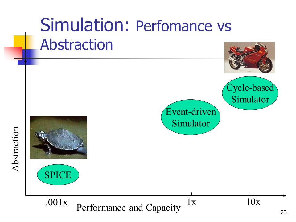 Simulation: Perfomance vs Abstraction