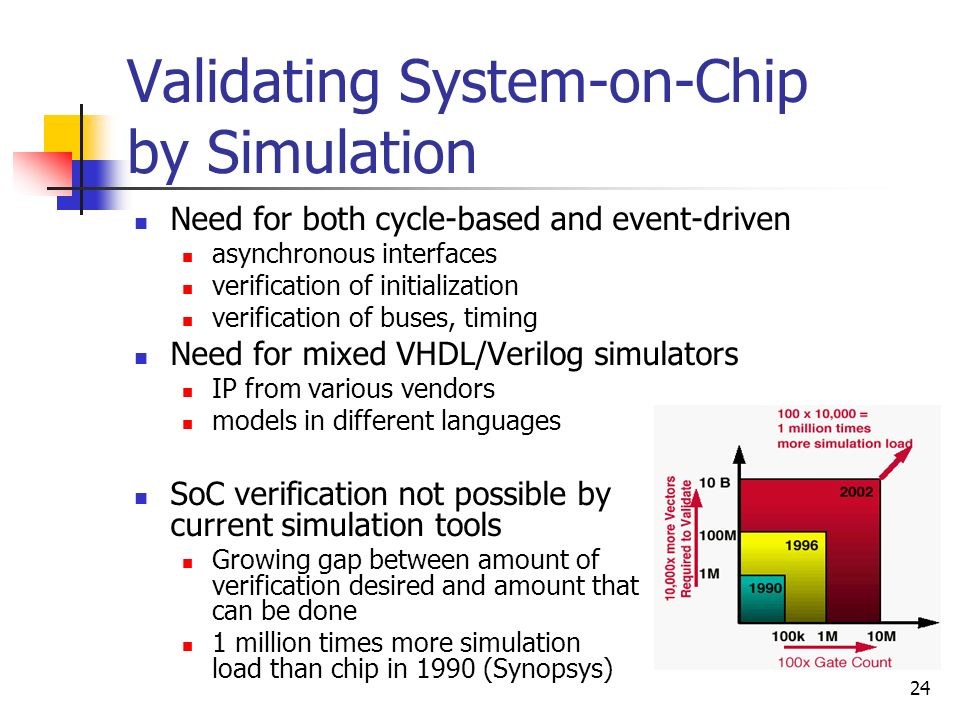 Validating System-on-Chip by Simulation