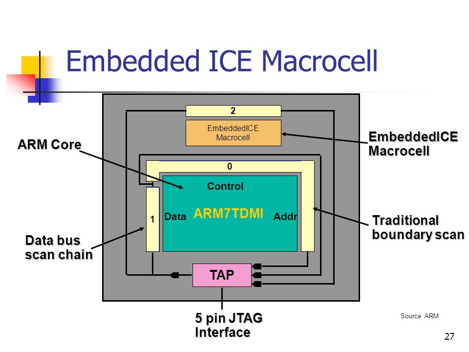 Embedded ICE Macrocell