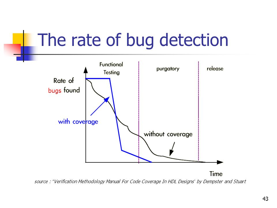 The rate of bug detection