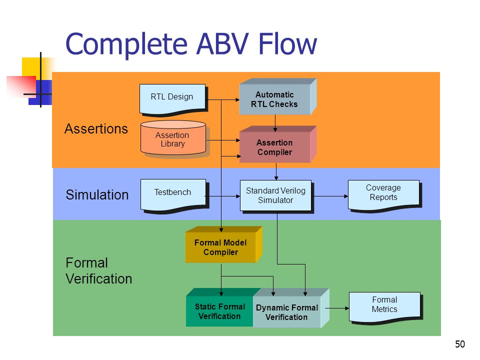 Complete ABV Flow Assertions Simulation Formal Verification RTL Design