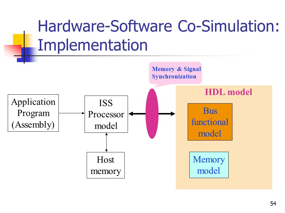 Hardware-Software Co-Simulation: Implementation