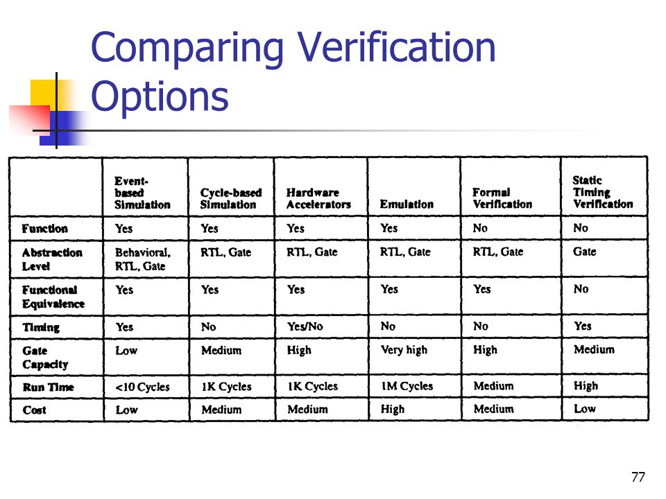 Comparing Verification Options