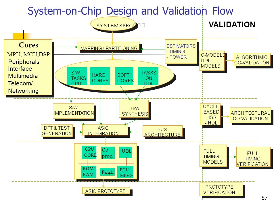 System-on-Chip Design and Validation Flow