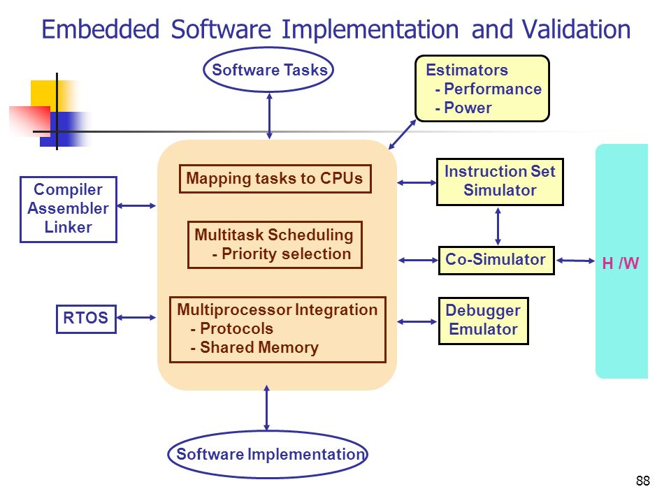 Embedded Software Implementation and Validation