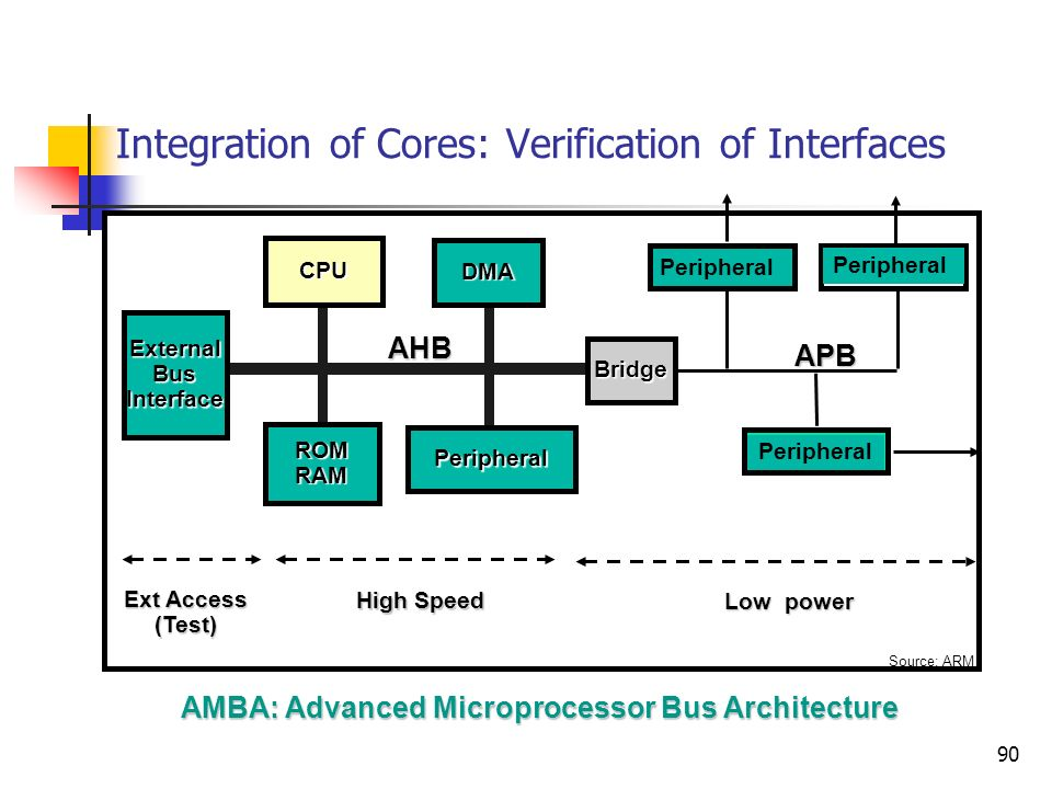 Integration of Cores: Verification of Interfaces