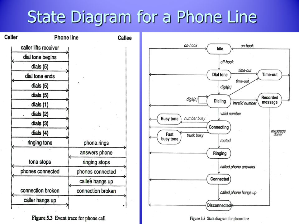 State diagram of telephone line diy wiring diagrams chapter 10 state machine diagrams ppt download rh slideplayer com state diagram in phone line in ccuart Image collections