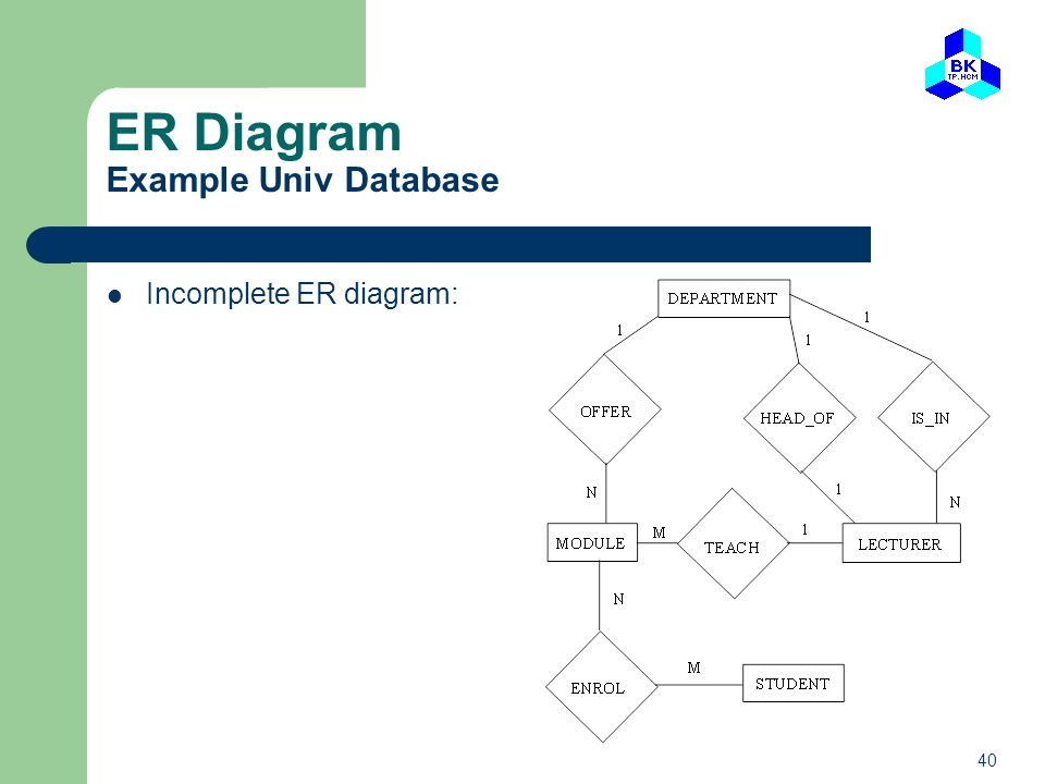Outline what is er model and why example company database ppt er diagram example univ database ccuart Images