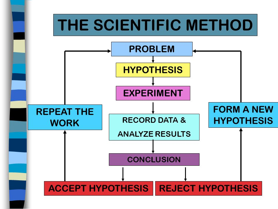 THE SCIENTIFIC METHOD PROBLEM HYPOTHESIS EXPERIMENT