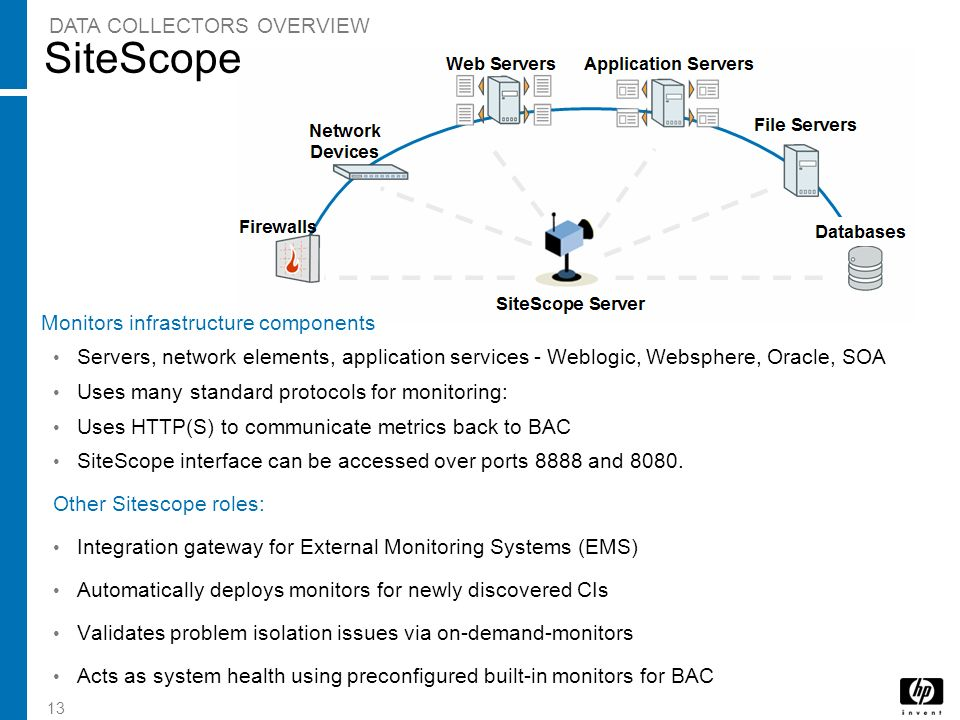 SiteScope DATA COLLECTORS OVERVIEW Monitors infrastructure components