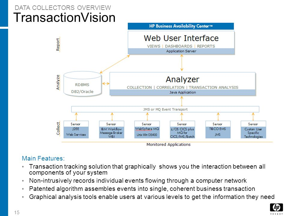 TransactionVision DATA COLLECTORS OVERVIEW Main Features:
