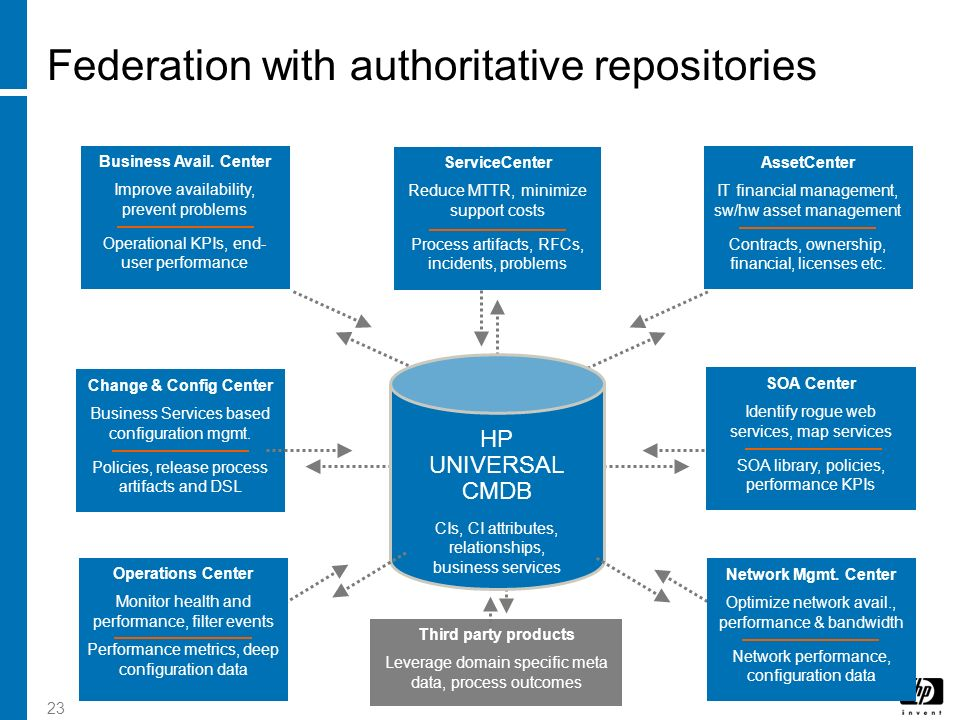 Federation with authoritative repositories