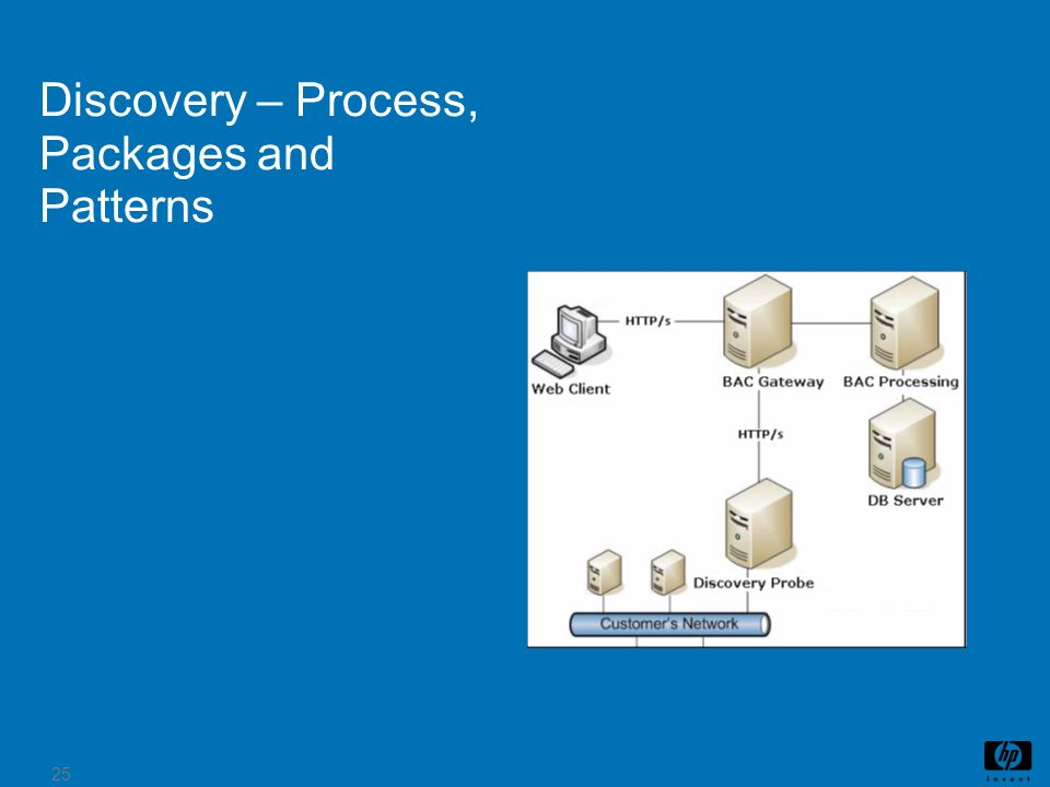 Discovery – Process, Packages and Patterns