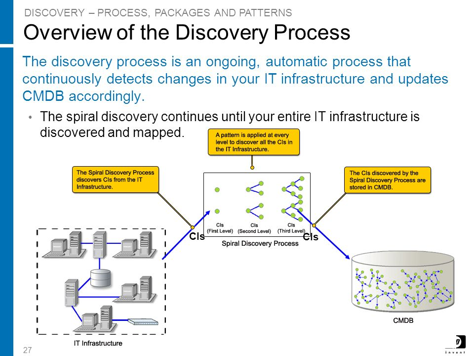 Overview of the Discovery Process