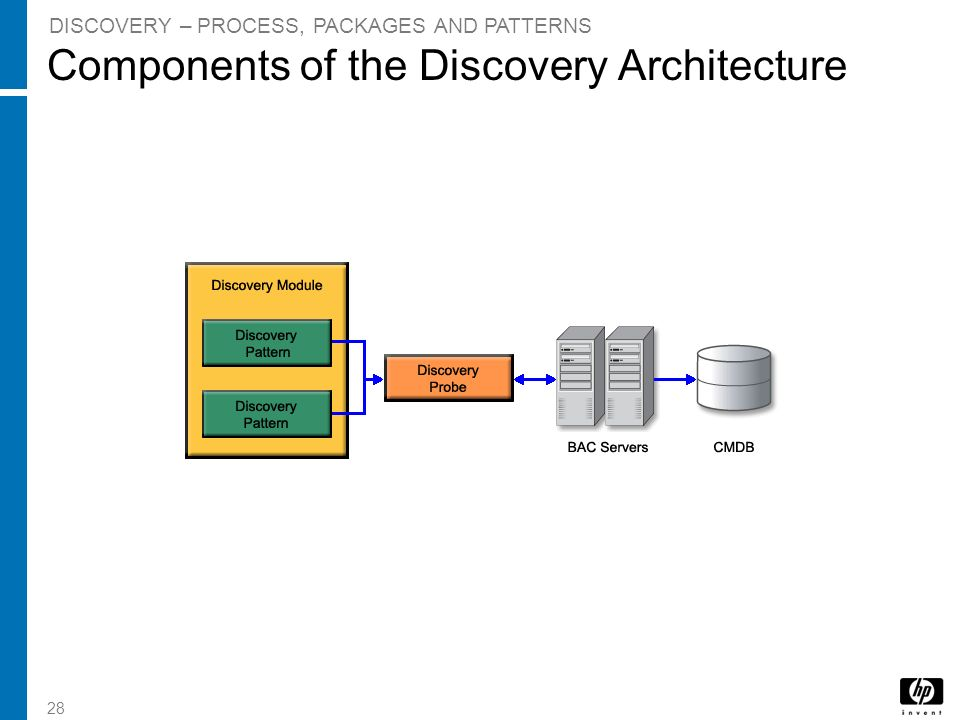Components of the Discovery Architecture