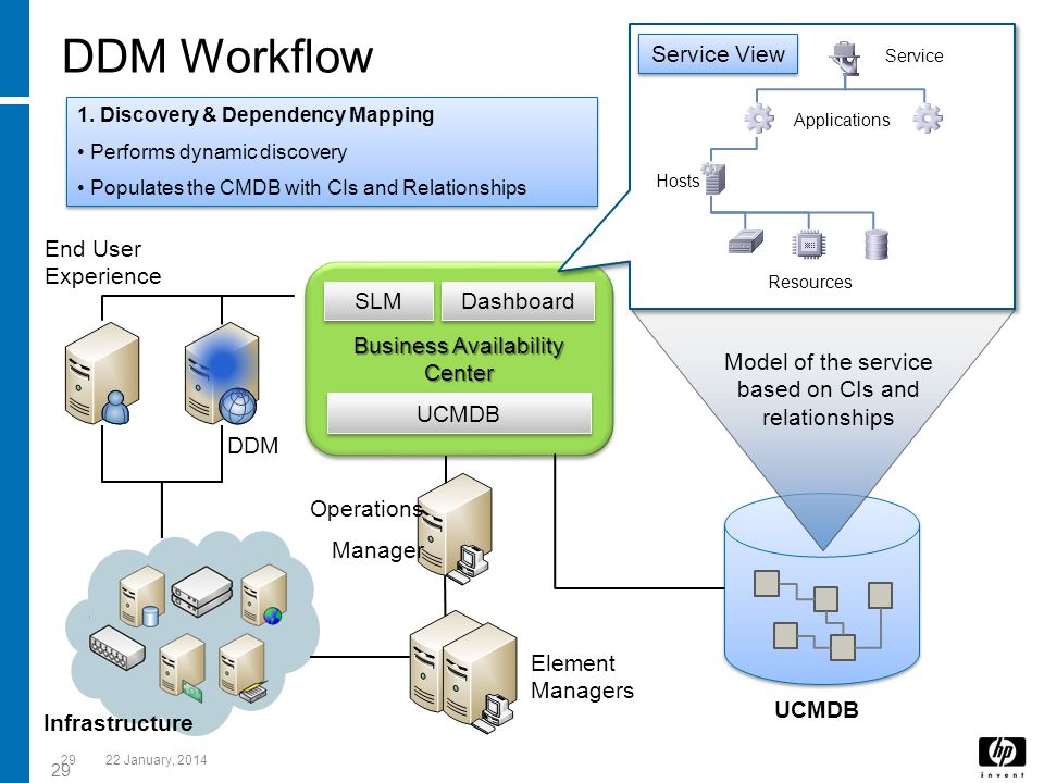 DDM Workflow Service View End User Experience Business Availability