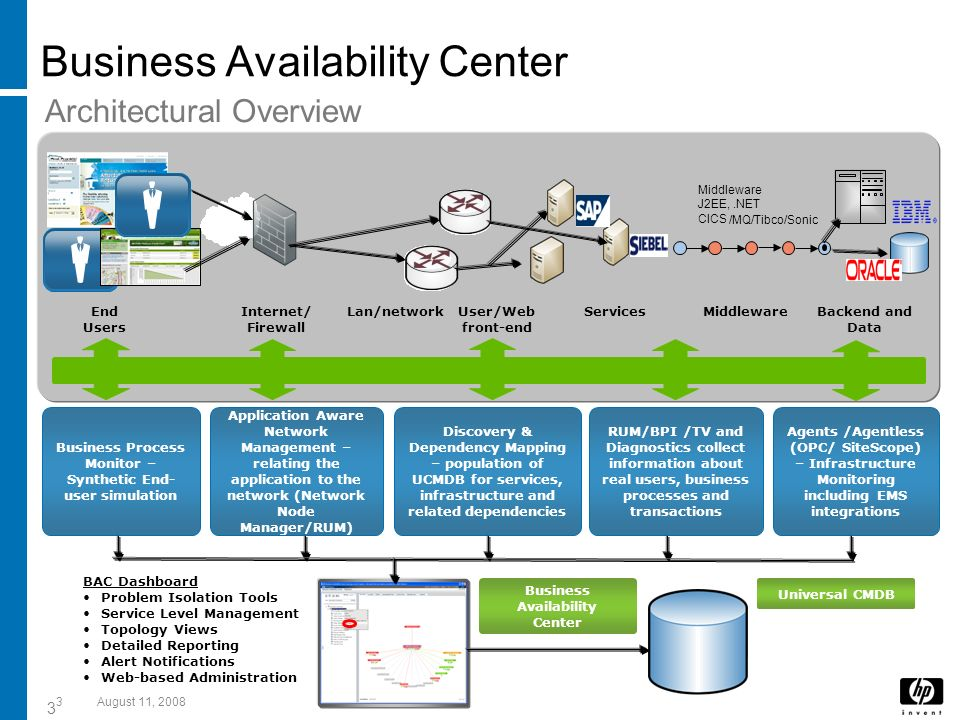 Business Availability Center