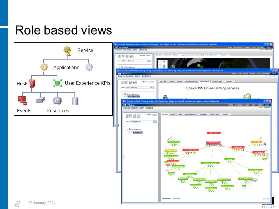 Role based views 33 Service Applications Hosts Resources Events