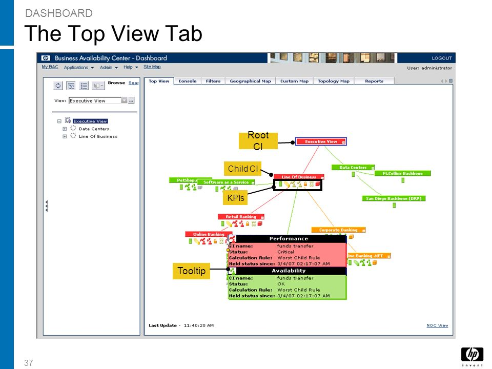 The Top View Tab DASHBOARD Root CI Tooltip Child CI KPIs