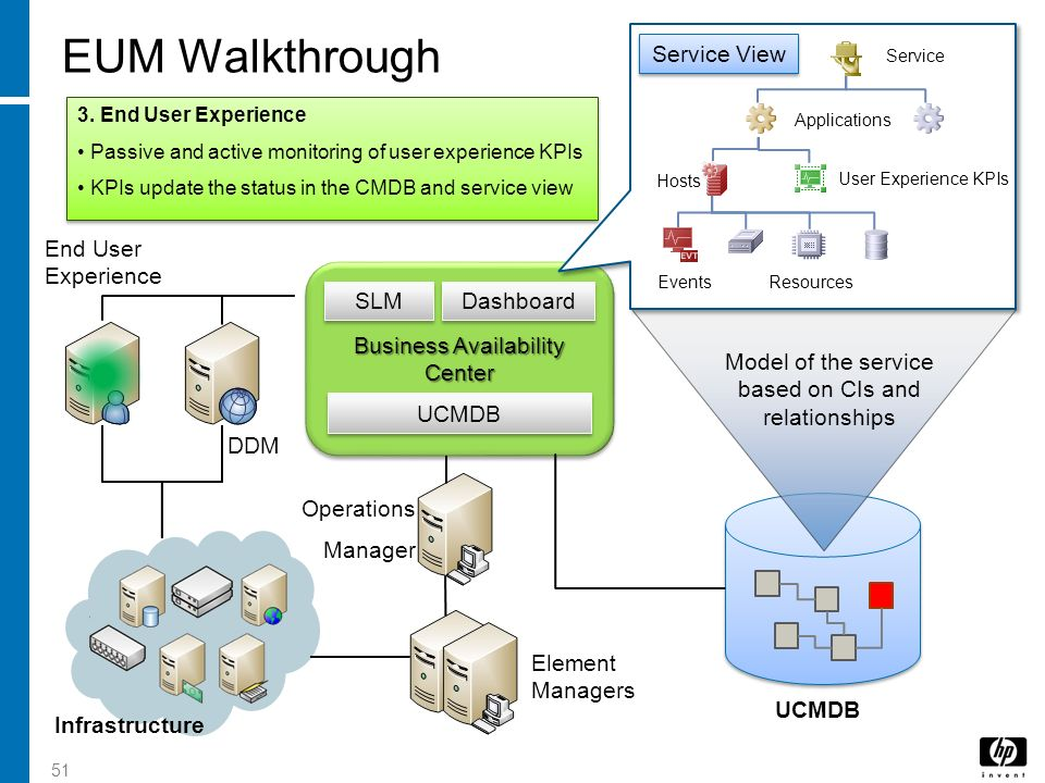 EUM Walkthrough Service View End User Experience Business Availability