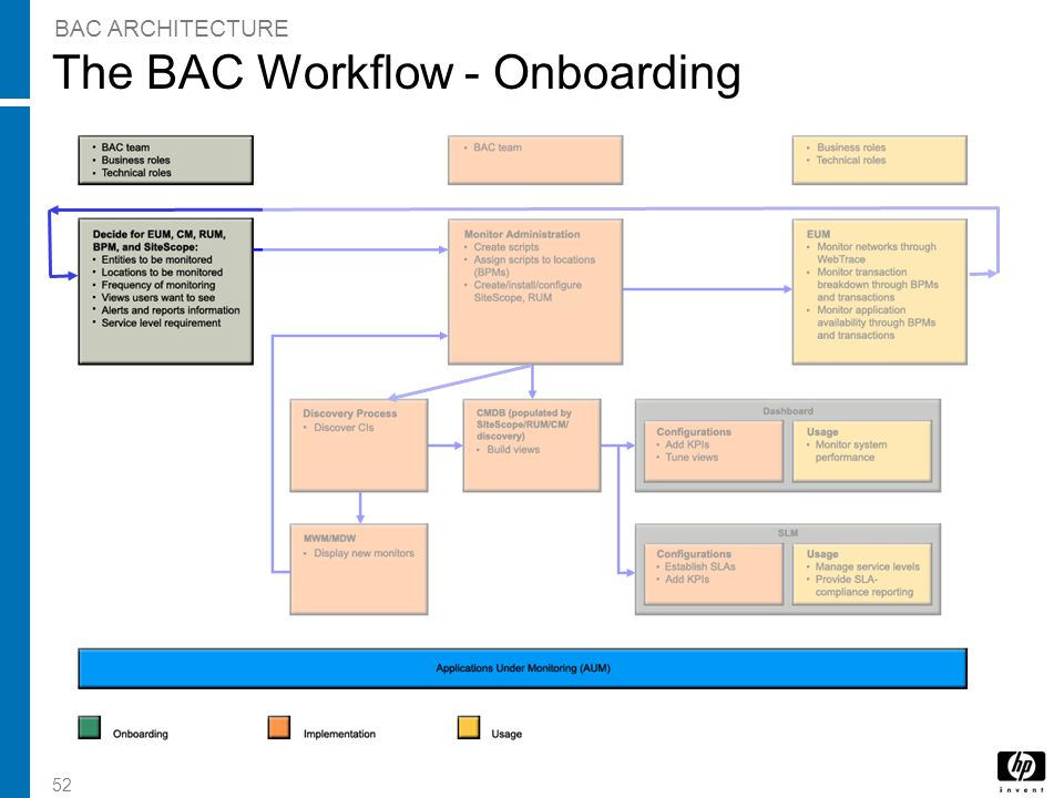 The BAC Workflow - Onboarding