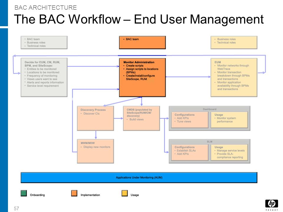 The BAC Workflow – End User Management