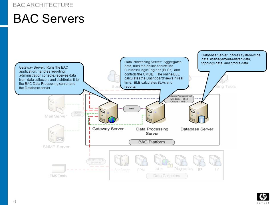 BAC Servers BAC ARCHITECTURE EMS Tools Mail Server SNMP Server