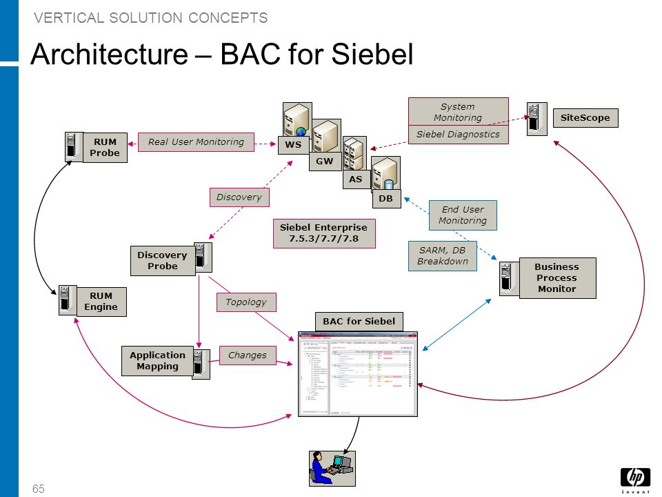 Architecture – BAC for Siebel