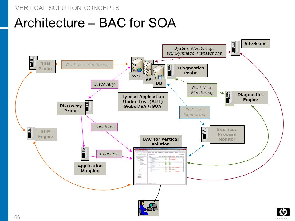 Architecture – BAC for SOA