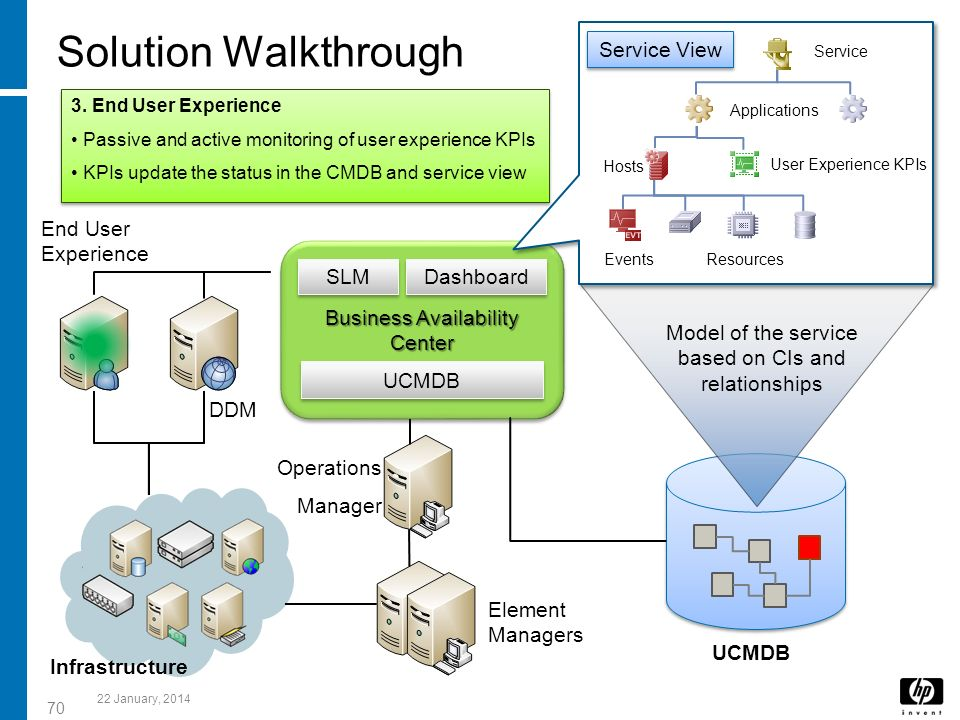Solution Walkthrough Service View End User Experience