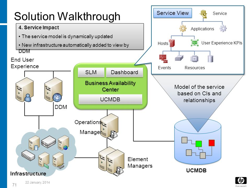 Solution Walkthrough Service View Business Availability Center