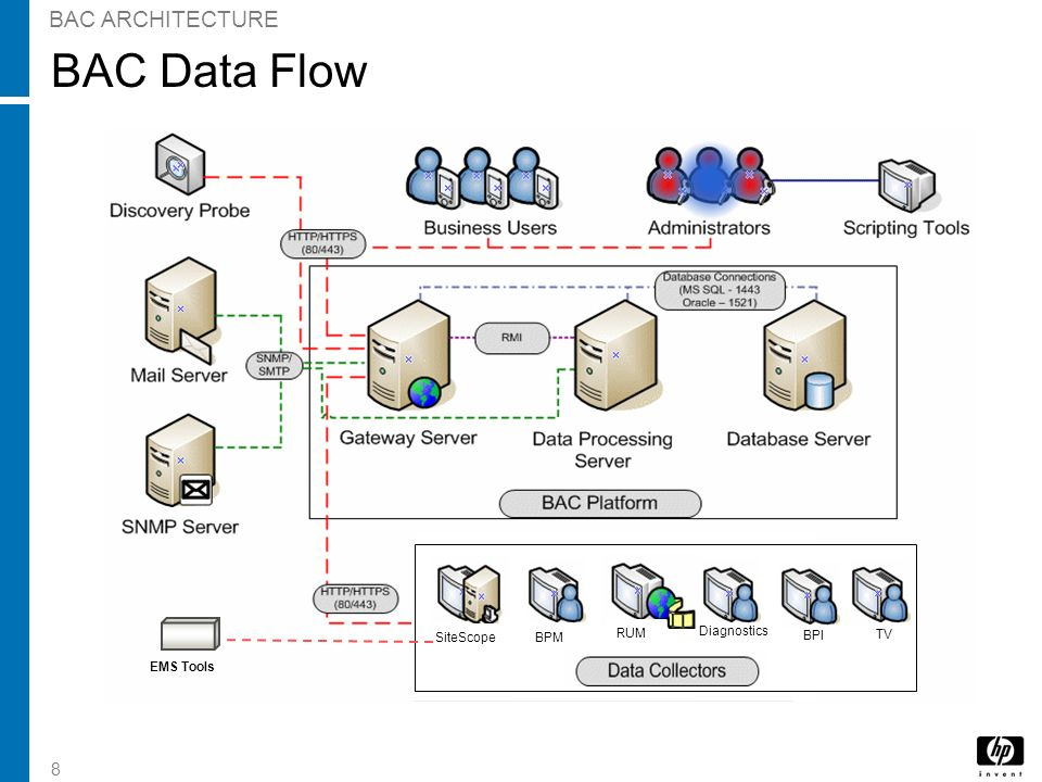 BAC Data Flow BAC ARCHITECTURE