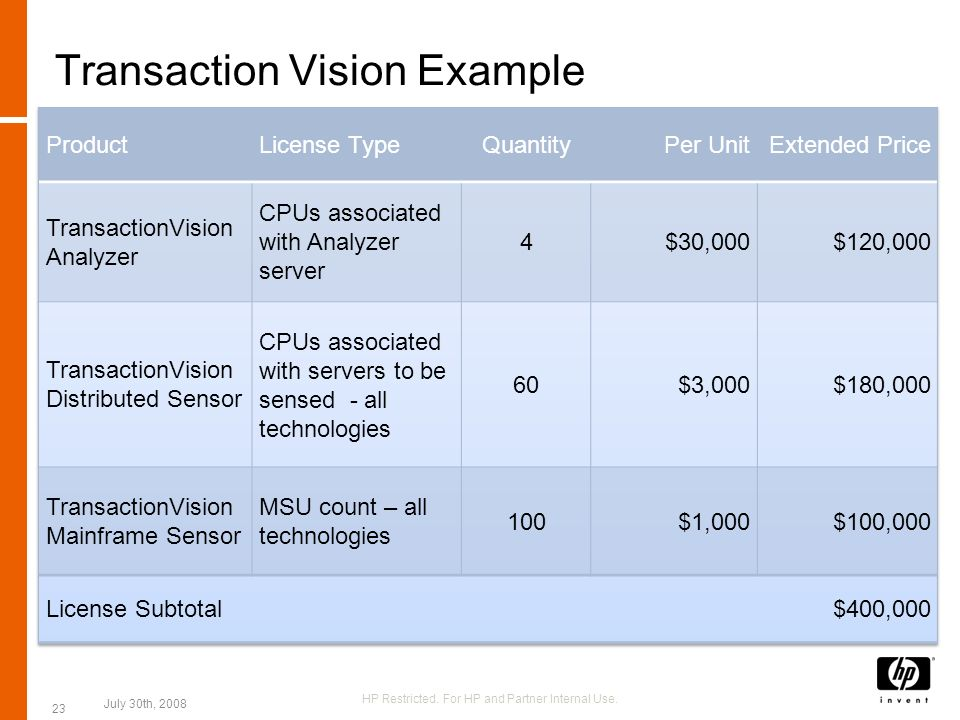Transaction Vision Example