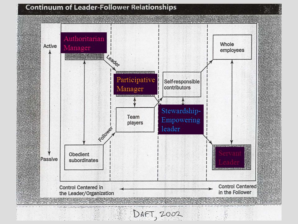 Continuum of leader-follower relationships dating